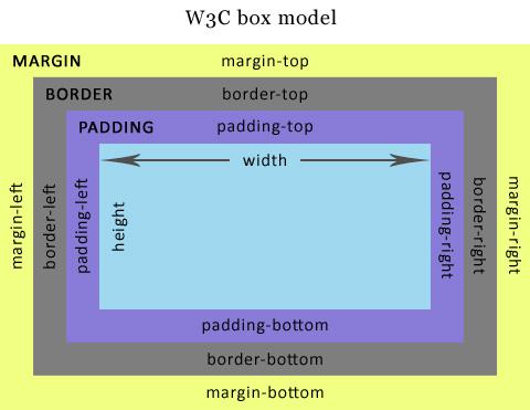 Das offizielle W3C Boxmodel mit Padding, Border und Margin.